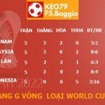 Bảng xếp hạng bảng G vòng loại World Cup 2022 KV châu Á 19/11